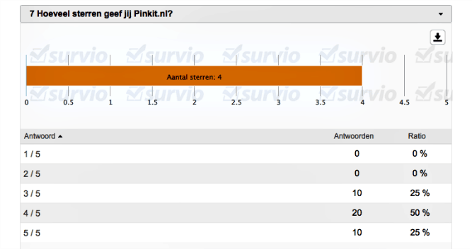 UITSLAG ENQUÊTE PINKIT.NL